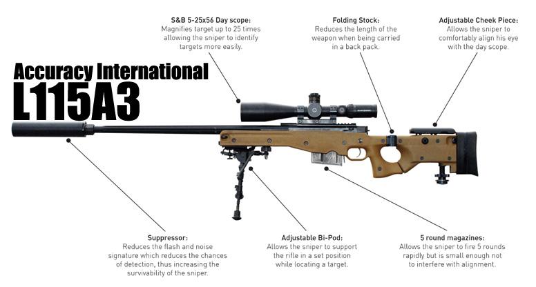 Accuracy international l115a3