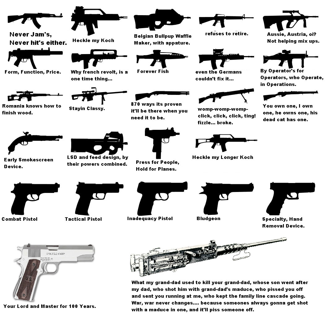 Military Tactical   Guns and Ammo   Pinterest   Military ...   All Types Of Guns Names And Pictures