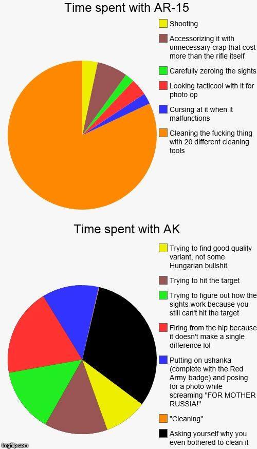 AR15-AK47-Time-Spent-Pie-Chart