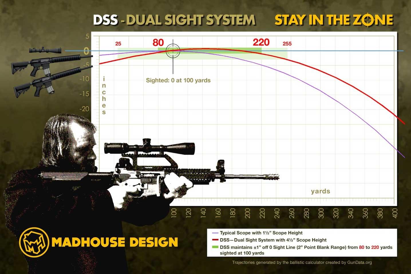 Dual-Sight-System-Ballistics-Info