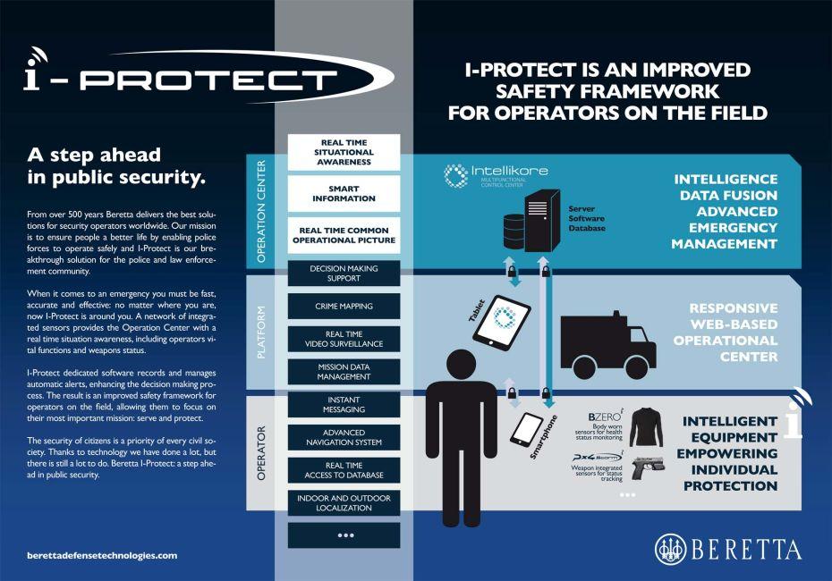 Beretta-iProtect-functionality